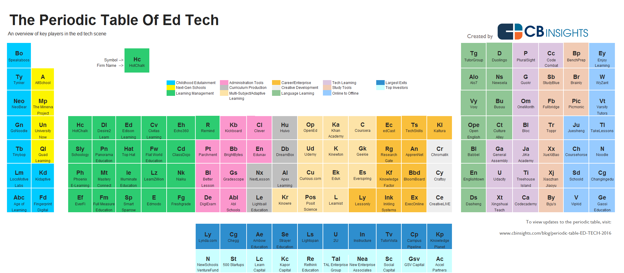Periodic Table of Ed Tech